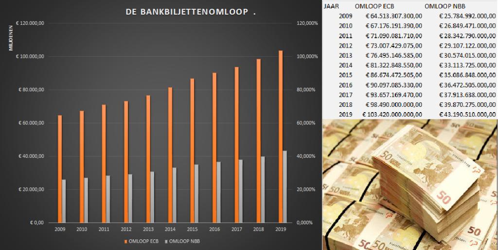 Deze afbeelding heeft een leeg alt-atribuut; de bestandsnaam is bankbiljettenomlopen2019.png